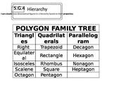 5.G.4 Polygon Family Tree