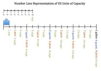 5.MD.1 Number Line Representations of Measurement Units