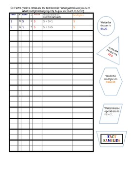 5s Multiplication /Inverse Operations/Multiples/Fact Families Organizer MJ