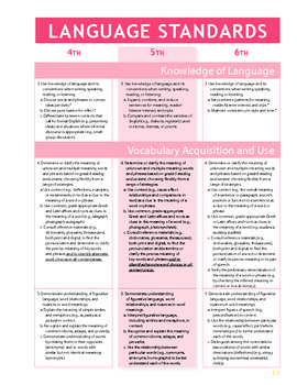 5th Grade CA Common Core Content Standards for ELa and Math Booklet