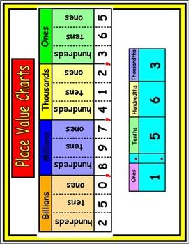 5th Grade Common Core Math - Module 2