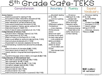 5th Grade Cafe Board aligned to the TEKS!