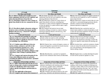 5th Grade Combined Common Core Standards ELA and MATH