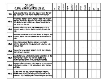 5th Grade Common Core ELA Standards: Monthly Checklist