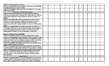 5th Grade Common Core Standards (English) Student Chart