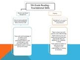 5th Grade Common Core Map - Reading