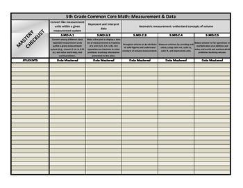 5th Grade Common Core Math Mastery Checklist: Measurement & Data