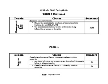 5th Grade Common Core Math Pacing Guide