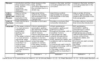 5th Grade Common Core Opinion Writing Rubric (Editable)