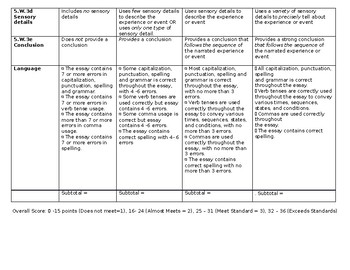 5th Grade Common Core Personal and Fictional Narrative Writing Rubric (Editable)