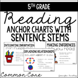 5th Grade Common Core Reading Sentence Stems Posters