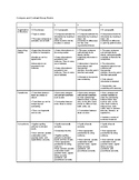 5th Grade Compare and Contrast Essay Rubric, Checklist, and Student Samples