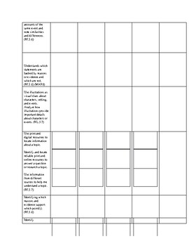 5th Grade Comprehension Proficiency Scale Based on MAP Testing