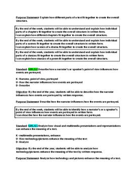 5th Grade English Language Arts Unpacked Standards