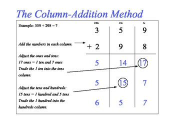5th Grade Everyday Math Algorithm Poster - Column Addition