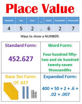5th Grade Interactive Math Anchor Charts