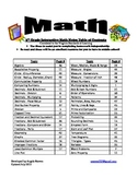 5th Grade Interactive Math Notes- Aligned by 2009 VA SOL