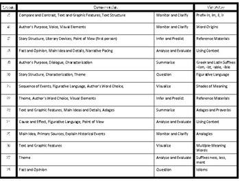 5th Grade Journey's Lesson Content Outline