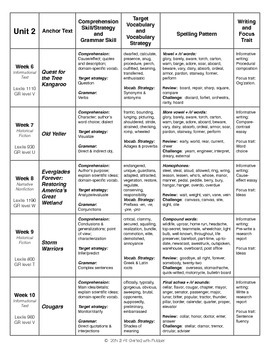 5th Grade Journeys, Unit 2 Skills Planning Chart