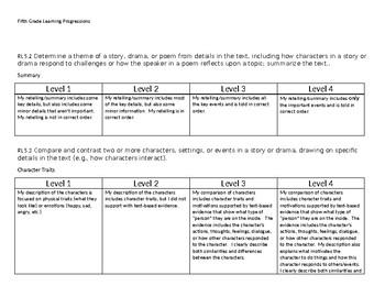 5th Grade Learning Progression/ Continua