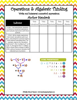 5th Grade MATH CORE Curriculum Checklists with Strategies,