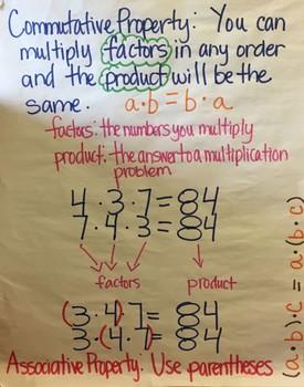 5th Grade Math Anchor Charts Set 1
