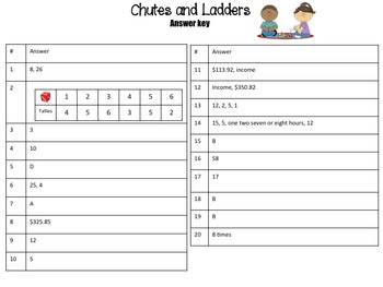 5th Grade Math Board Game- Chutes and Ladders (STAAR Aligned)