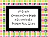 Geometry FREE- Polygon Flow Chart
