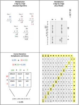 5th Grade Math Notes