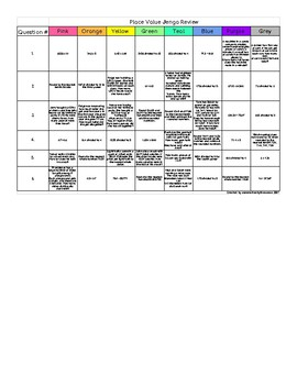 5th Grade Math Place Value Jenga (5.NBT.2, 5.NBT.4, 5.NBT5, 5.NBT.6 and 5.NBT.7)