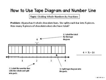 5th Grade Math Templates--Area Model, Tape Diagrams, Number Lines, Times Table