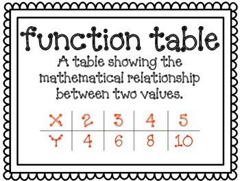 5th Grade Common Core Math Vocabulary Posters (Simple Black and White)
