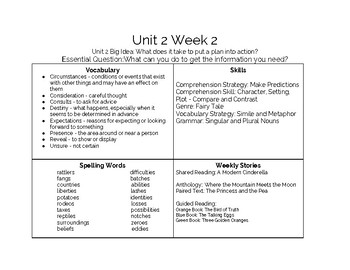 5th Grade McGraw Hill Wonders Unit 2 Weekly Overview