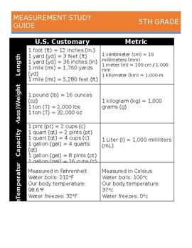 5th Grade Measurement Study Guide