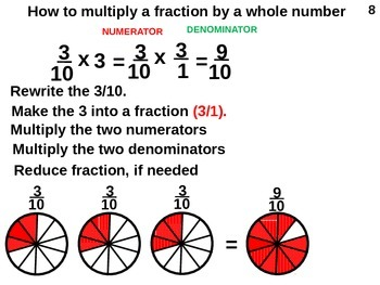 5th Grade: Multiply and Divide Fractions (animated)