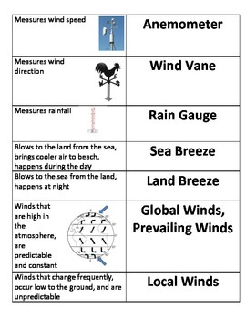 5th Grade NC Essential Standards Science Weather Vocabulary Flash Cards