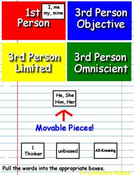 5th Grade PSSA Test Prep Point of View and Author's Purpose Game and  Activities