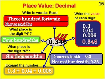 5th Grade: Place Value, Expanded Notation, Rounding, Compare Decimals(animated)