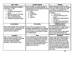 5th Grade Reading Extension Menu