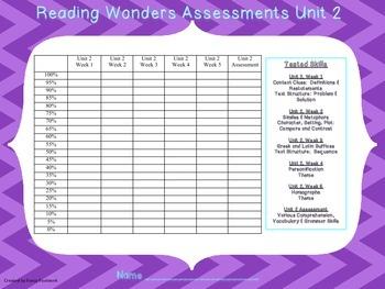 5th Grade Reading Wonders Assessment Graphs