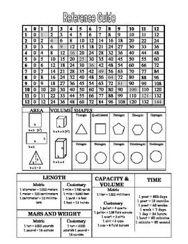 5th Grade Reference Guide