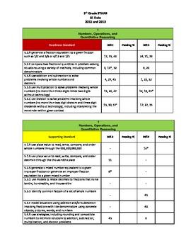 5th Grade Math STAAR Alignment by SE Data Sheet