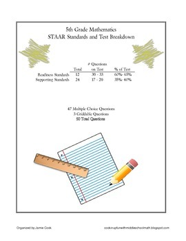 5th Grade STAAR Math TEKS Checklist (with new TEKS effective 2014-2015)