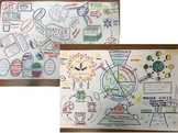 5th Grade Science Assessment Review