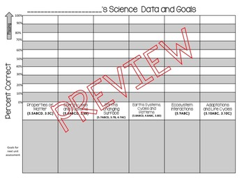 5th Grade Science Student Data Tracker and Goals (with Texas TEKS) EDITABLE