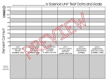 5th Grade Science Student Data Tracker and Reflection (with Texas TEKS) EDITABLE