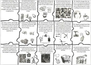 5th Grade Science TEKS Puzzle- pg.2