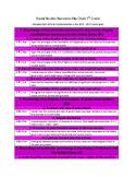 5th Grade Social Studies Missouri Learning Standards Flip Chart