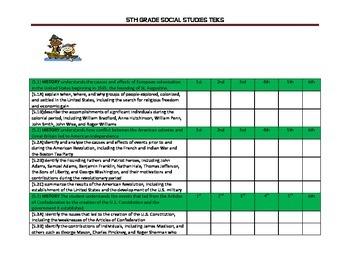 5th Grade Social Studies TEKS Checklist