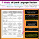 5th Grade Language Spiral Review | 5th Grade Grammar Practice | 2nd Quarter